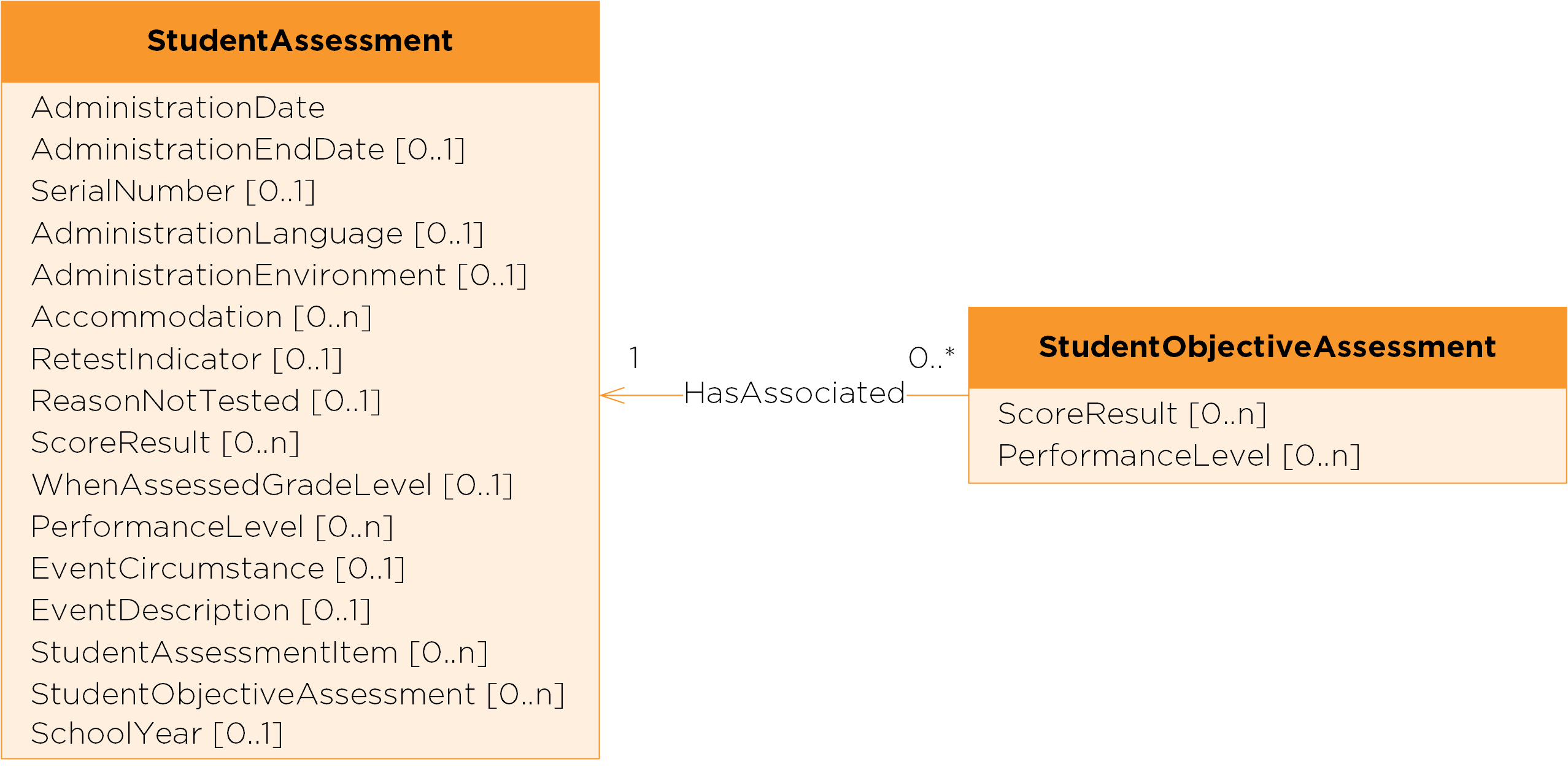 Assessment Udm V21 Data Standard Ed Fi Tech Docs Example State Diagram Courseoffering Once A Student Takes An The Results Can Be Modeled In Studentassessment And Studentobjectiveassessment Entities Each Of Which Has