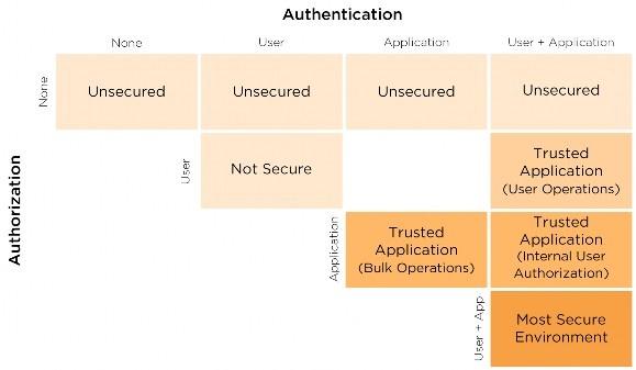 Handling Authentication and Authorization - Ed-Fi Data