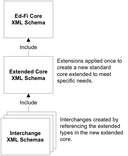 How To: Extend the Ed-Fi XML Schema (Part 1) - Ed-Fi Data Standard